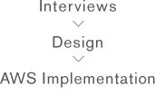 Interviews Design AWS Implementation