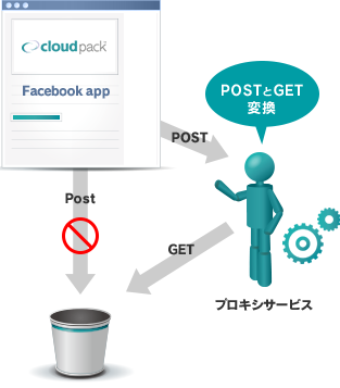 cloudpack Facebook App POST POSTとGET変換 プロキシサービス GET