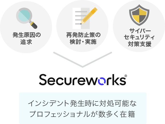 Secure Works