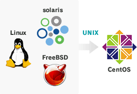 solaris Linux FreeBSD CentOS