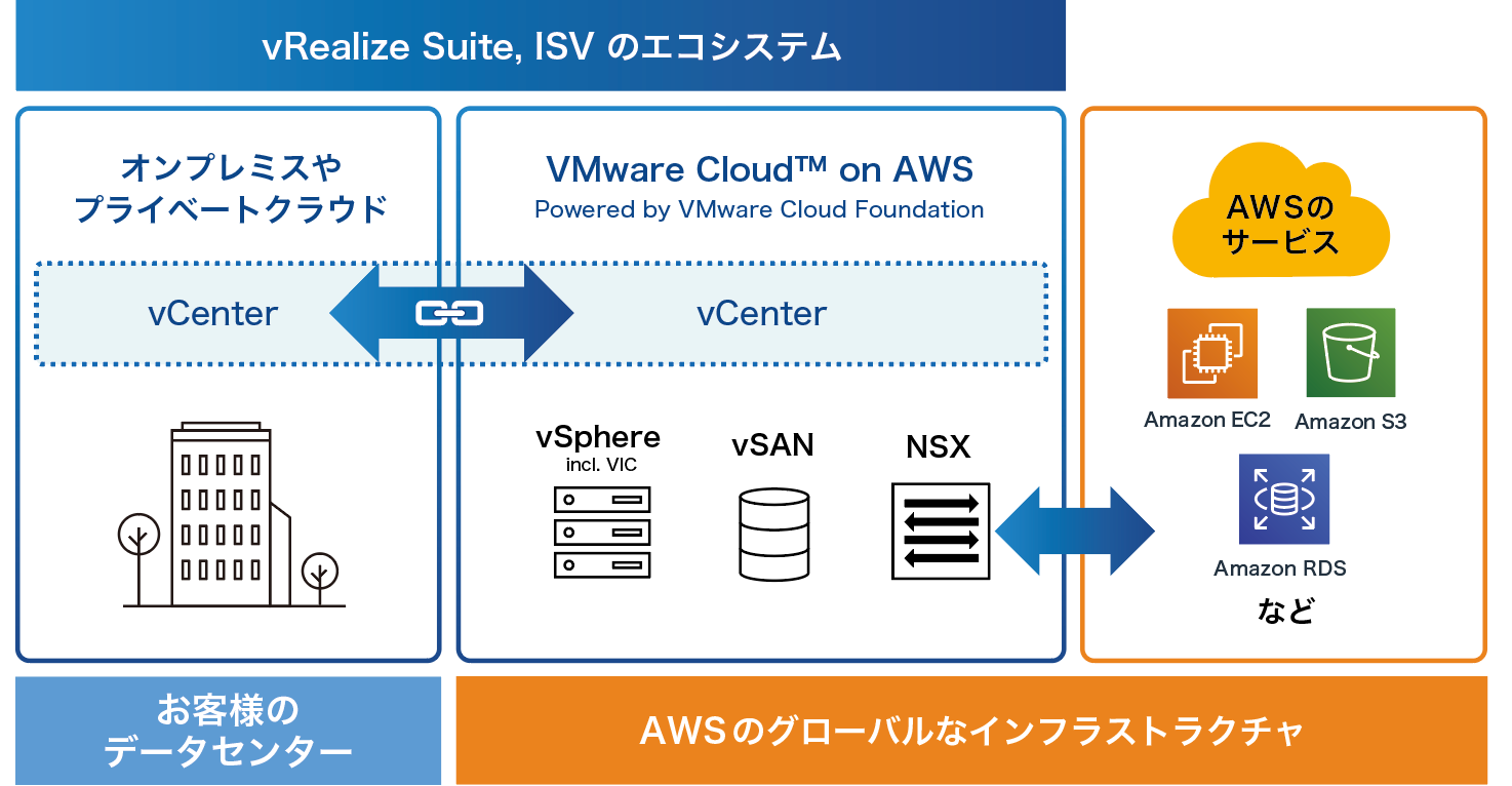VMware Cloud on AWSとは