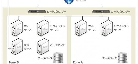 Nikon DSD System