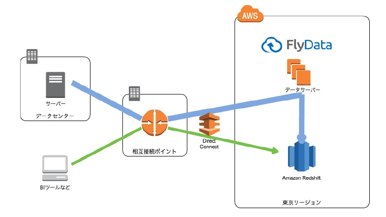 Amazon Redshift と FlyData 概念図