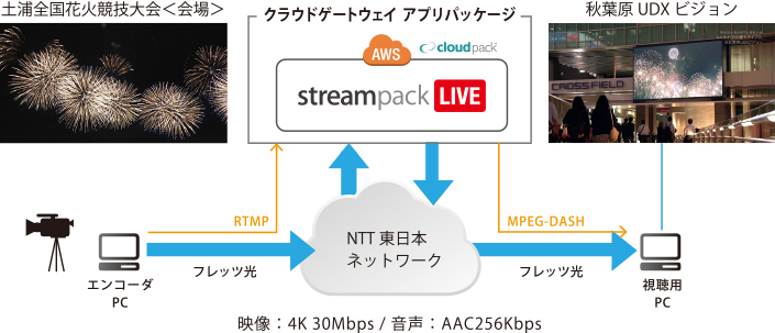 streampack_vod_livestreaming