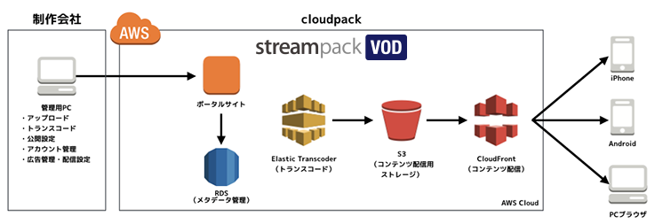 streampack VOD サービス内容