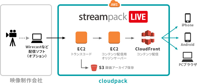 streampack LIVE サービス内容