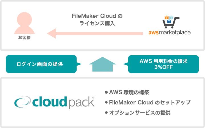 FileMaker Cloud サービス内容