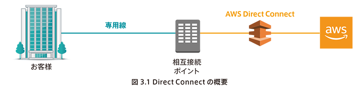 Direct Connectの概要