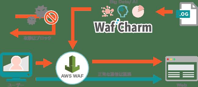 WafCharm図